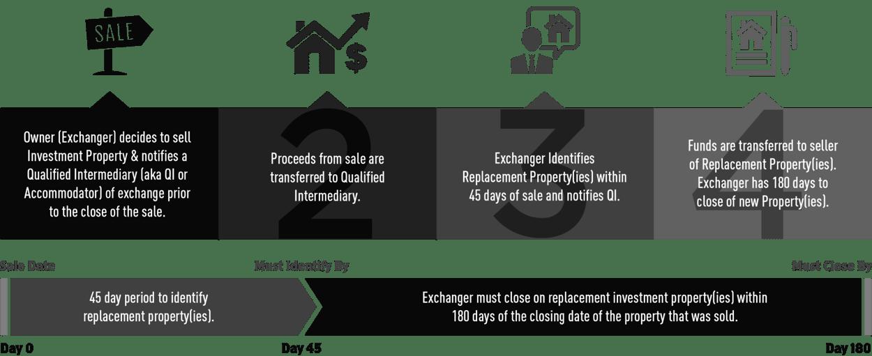 421a Снижение налогов - Налоги на недвижимость Майами
