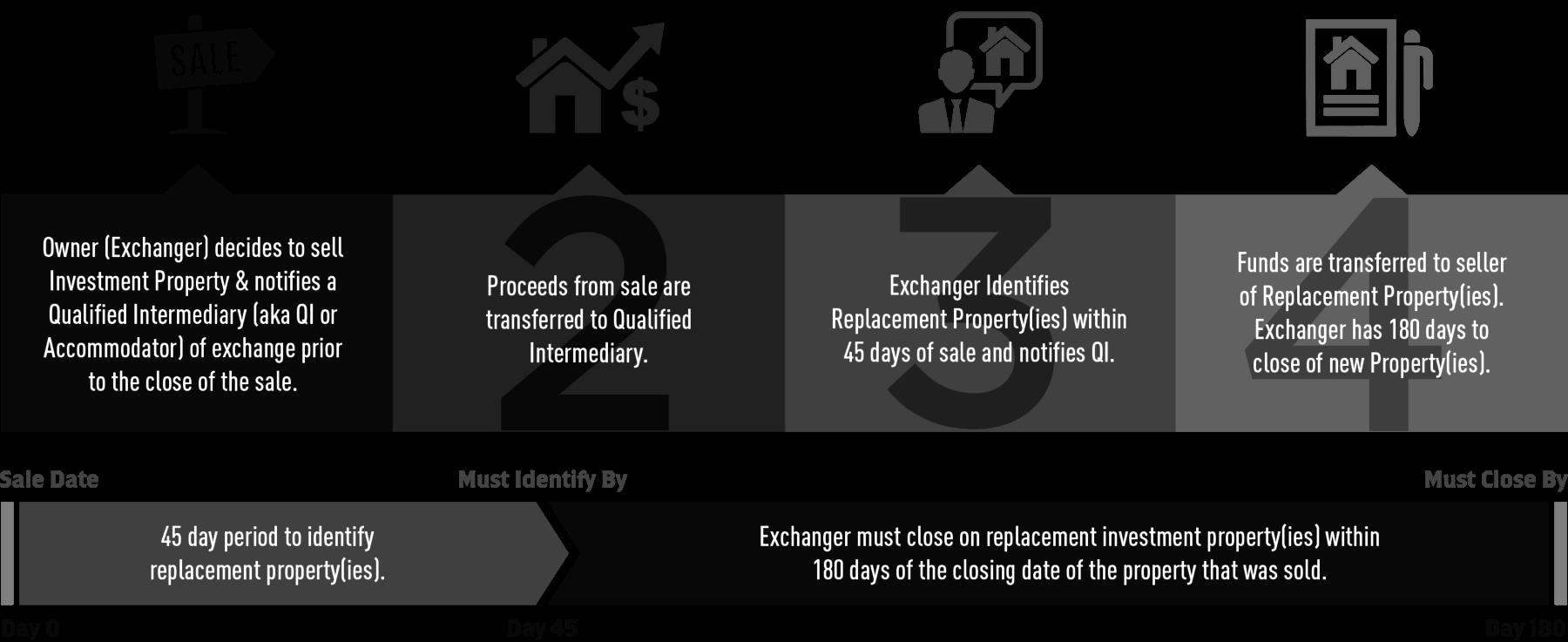 1031 Exchange Rules - налоговый обмен