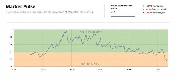 Пульс рынка Нью-Йорка
