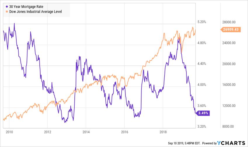 Ставки по ипотеке США вблизи исторического минимума